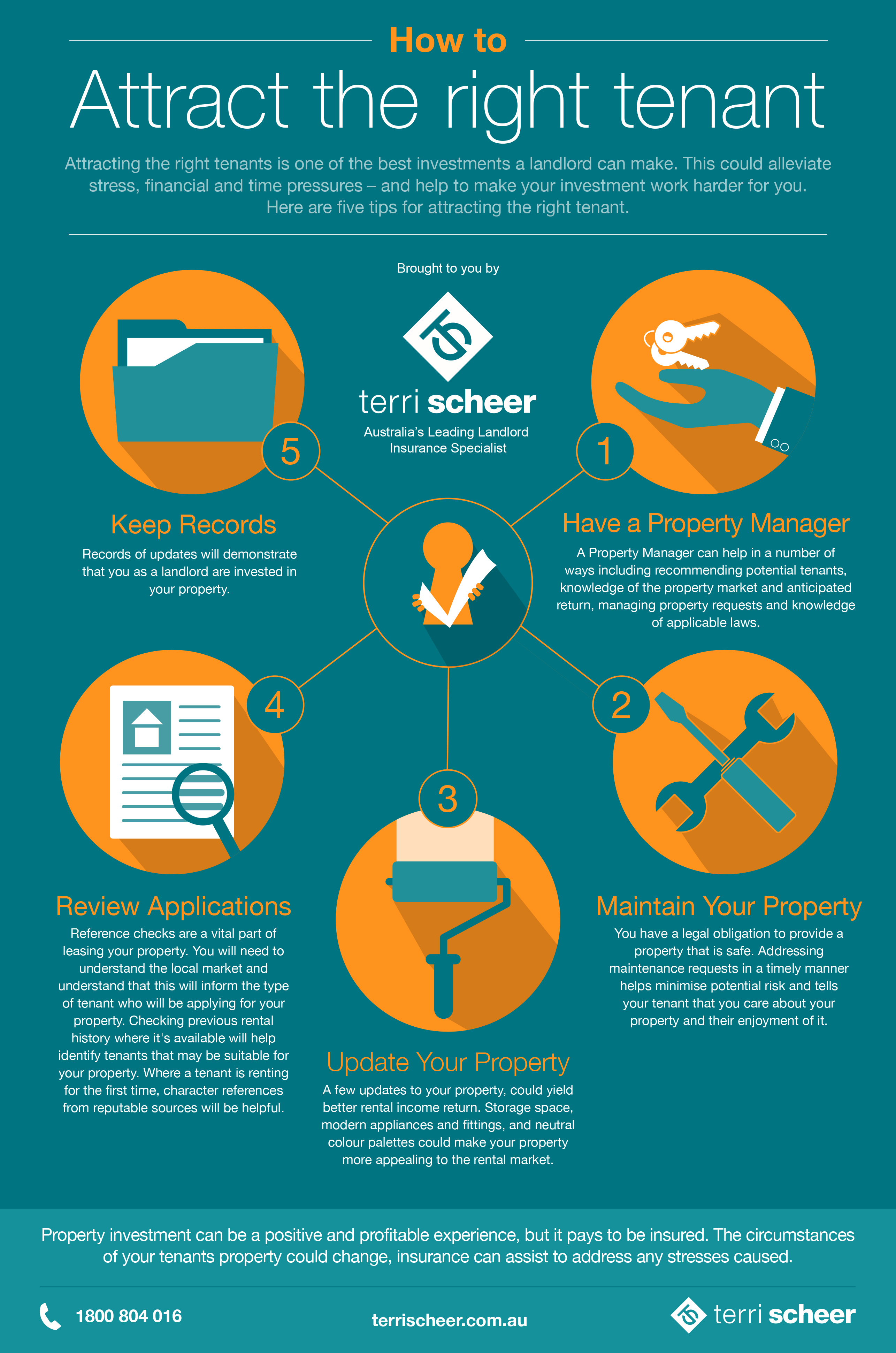 Right Tenant Infographic How to attract the right tenant