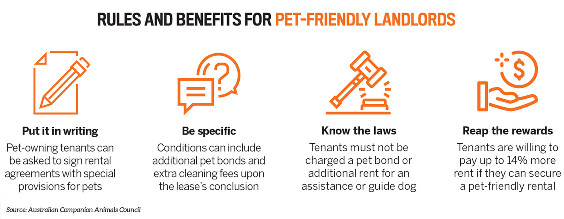Pet Friendly Rules new Add over $6,000 in annual rent   with pets