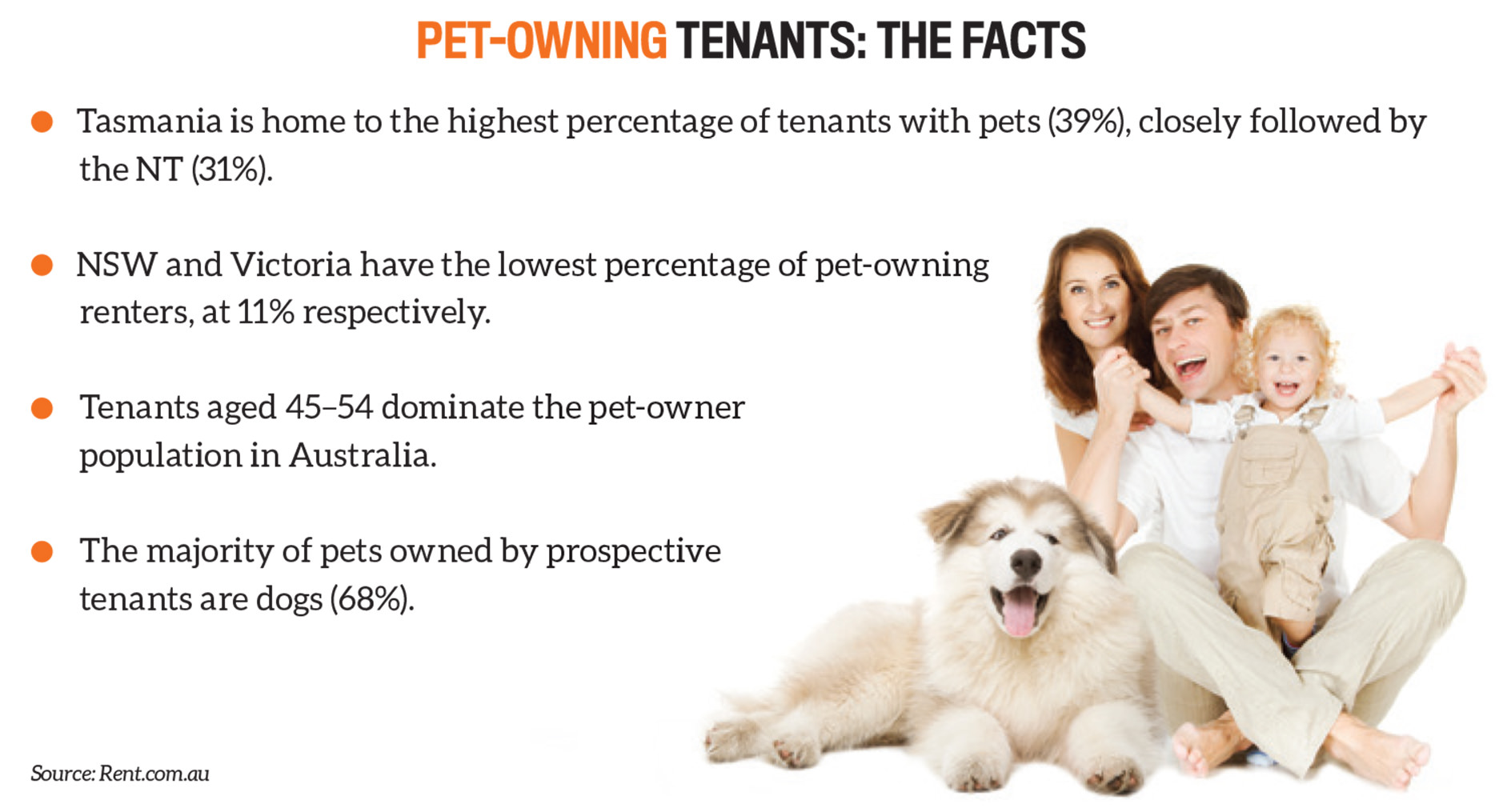pet owning Add over $6,000 in annual rent   with pets